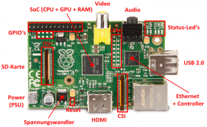 raspberry-pi-model-b-aufbau