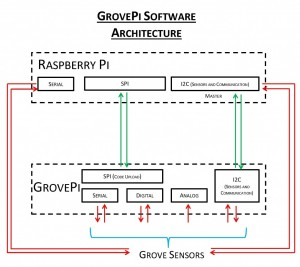 GROVEPI-SOFTWARE-ARCHITECTURE-1024x914