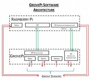 GROVEPI-SOFTWARE-ARCHITECTURE-1024x914